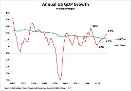 Us Data Shows No Underlying Economic Acceleration Under