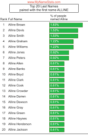ALLINE First Name Statistics by MyNameStats.com
