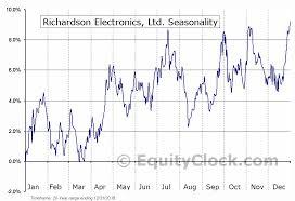 Richardson Charts Richardson Electronics Ltd Nasd Rell Seasonal Chart