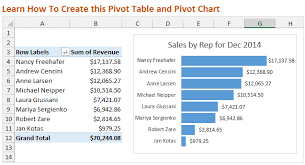 Excel Create Chart From Pivot Table Intro To Pivot Tables And Dashboards Video Series 1 Of 3