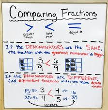 Comparing Fractions Anchor Chart Visual Chart Fractions Www Bedowntowndaytona Com