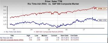 Rio Tinto Stock Price Chart Is Rio Tinto Partners A Great Stock For Value Investors