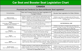 Car Seat Chart Car Seats And Kids Zarowny Ford Lincoln Blog