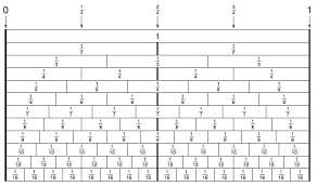 6 1 1b Equivalence Representations Minnesota Stem