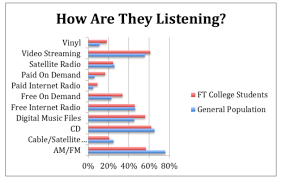 Study Chart For Students College Students Over Index On Paid Music Streaming And