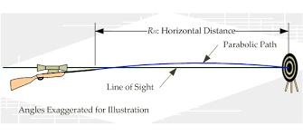 Bullet Trajectory Chart Basic Bullet Trajectory Explained Enfield Rifles Com