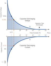rc discharging circuit curves