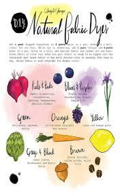 Natural Dye Chart Design Sponge Printable Natural Dyes Chart Natural Dye