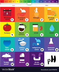 Color Chart For Universal Indicator Ph Scale Universal Indicator Ph Color Chart