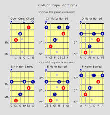 C Shape Barre Chord Chart 80 Meticulous Chord Root Note Chart