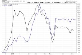 Acb Stock Chart Acb Chart Stock Www Bedowntowndaytona Com