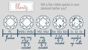 Diamond Ring Chart 10 Charts To Help You Find The Perfect Engagement Ring