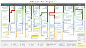 Workout Progress Charts New And Improved Bodyweight Fitness Progression Chart