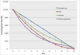 Different Depreciation Methods Depreciation Accounting Eme 801