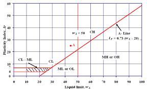 Casagrande Chart Soil Mechanics Lesson 4 Classification Of Soil