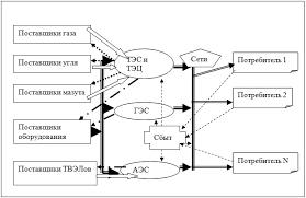 Модель товарно денежных потоков энергокомпании Поток товаров и противоток денег