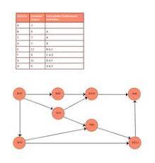 Pert Chart Tutorial Pdf 7 Best Pert Charts Images Program Evaluation Chart