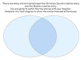 Judaism Christianity And Islam Triple Venn Diagram Archived Image Of Google Diagram Judaism Christianity And Islam Venn