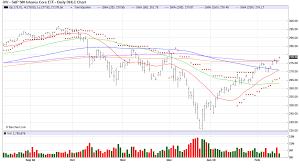 Ivv Etf Chart Doerun Gin Company