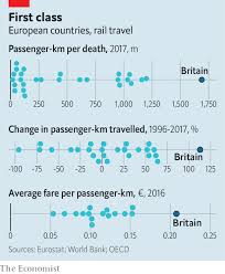 Getting Back On Track How Rising Rail Fares And Falling