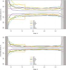 A Comparison Of Methods For Streamflow Uncertainty