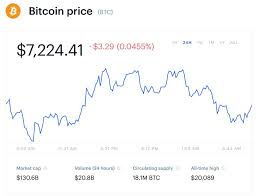 Bitcoin Has Crashed Again But Is This When To Buy Bitcoin