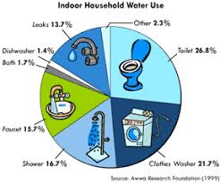 Here Are Some Quick Simple Ways To Save Water Indoors