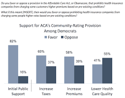 exhibit 2 democrats willing to pay higher taxes premiums for community rating provision but reject quality reductions