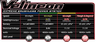 Traxxas Rustler Vxl Speed Chart Qs