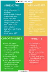 The 25 Best Swot Analysis Ideas On Pinterest Project Management