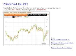 Mutual Fund Performance Chart Pami Mutual Fund Charts Psgf Gmfi Pfi 2011 10 27