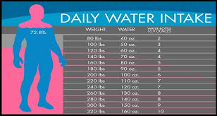 Water Intake By Weight Chart How Much Water Should Drink According To Body Weight
