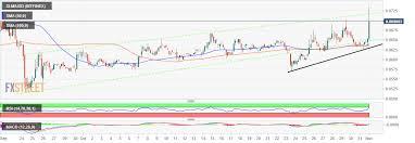 Stellar Market Update Xlm Usd Stands Out In A Bearish