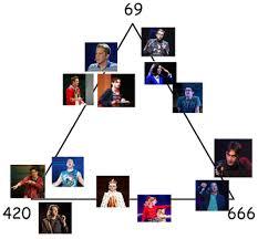 Bmc Alignment Chart Tumblr