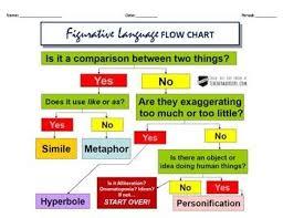 Flow Chart On Establishment Of Languages Figurative Language Flow Chart Figurative Language