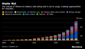 Li Ion Battery Size Chart A Look At The Lithium Ion Battery Recycling Industry And