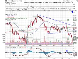 Ge Tech Support Ge Falls To Fresh Lows After Downgrade Ge Ba Investopedia
