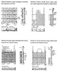 Board And Batten Dimensions Appropriate Building Materials A Catalogue Of Potential Solutions