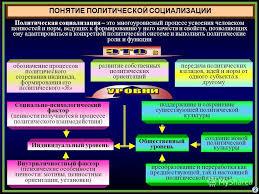 Презентация на тему Тема Политическая социализация Учебные  2 ПОНЯТИЕ ПОЛИТИЧЕСКОЙ СОЦИАЛИЗАЦИИ