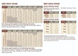 Puppy Food Feeding Chart Feeding Guides