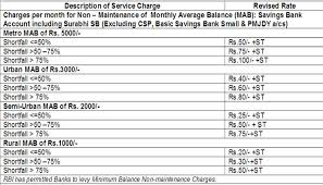 Sbi Chart Sbi New Rules Come To Effect From Today Know All About