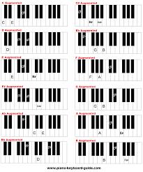 Piano Scales Chart For Beginners Pdf Www Bedowntowndaytona Com