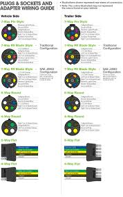 7 pin flat trailer wiring diagram with for blade plug jpg and way