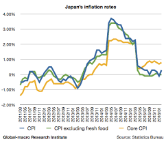 Explaining Japans Deflation 2016 The Cause Is Not Just The