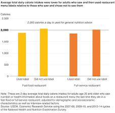 Nutrition Charts For Restaurants Usda Ers New National Menu Labeling Provides Information