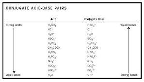 Tritation Of Acidic Acid With Naoh Prettyoften Xyz