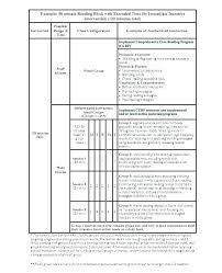 Lesson Plan Templates High School High School Block Schedule Lesson Plan Template Elementary