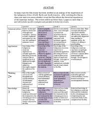 avatar rubric stephanie proofreading knowledge