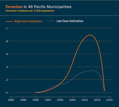 Twelve Timbers Growth Chart Calming The Restless Pacific Violence And Crime On