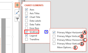 Add Primary Major Vertical Gridlines To The Chart Chart Gridlines In Powerpoint 2013 For Windows